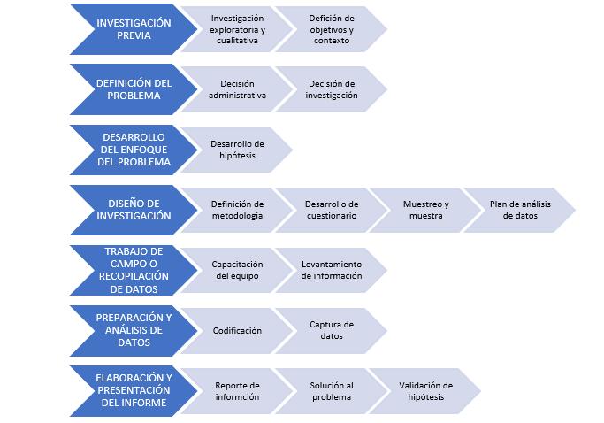 diagrama de flujo de una investigacion de mercado