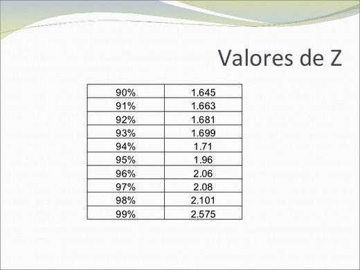 valores de z nivel de confianza para investigacion de mercados